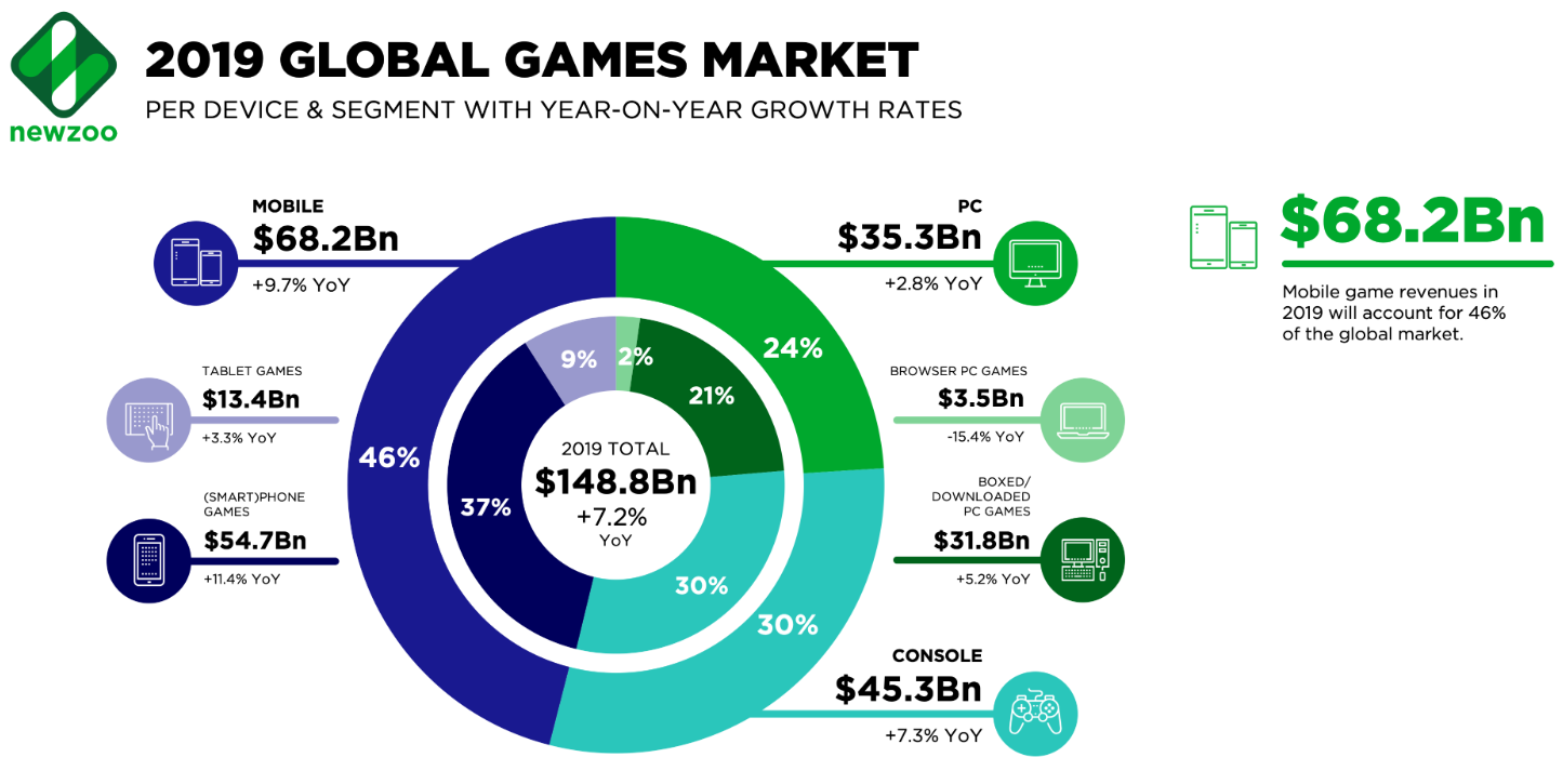 2019 Global Games Market